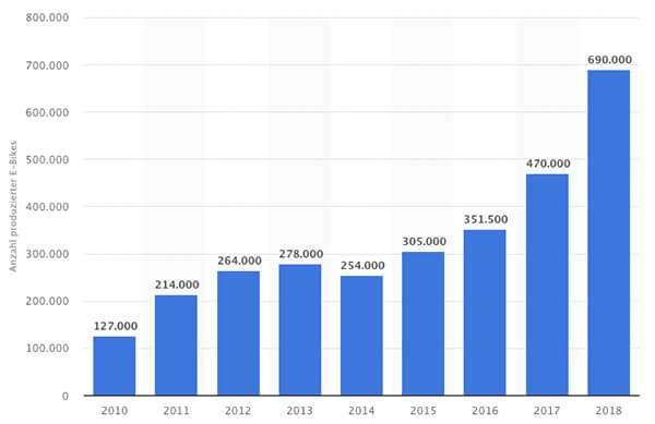 anzahl produzierte ebikes in deutschland 2009 bis 2018